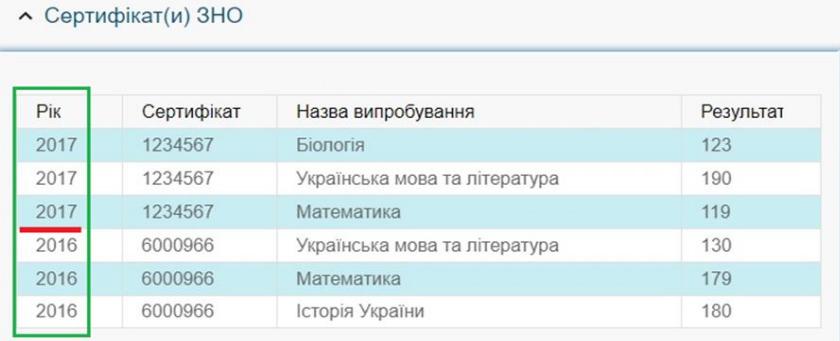 Перевірка даних сертифікатів ЗНО