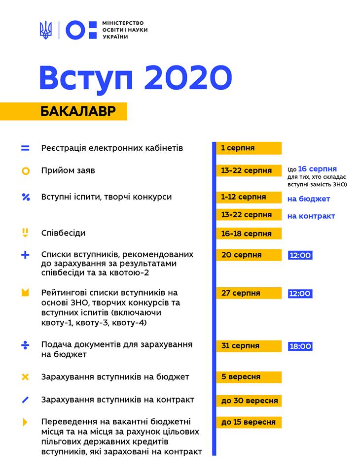 Вступ 2020 бакалаври