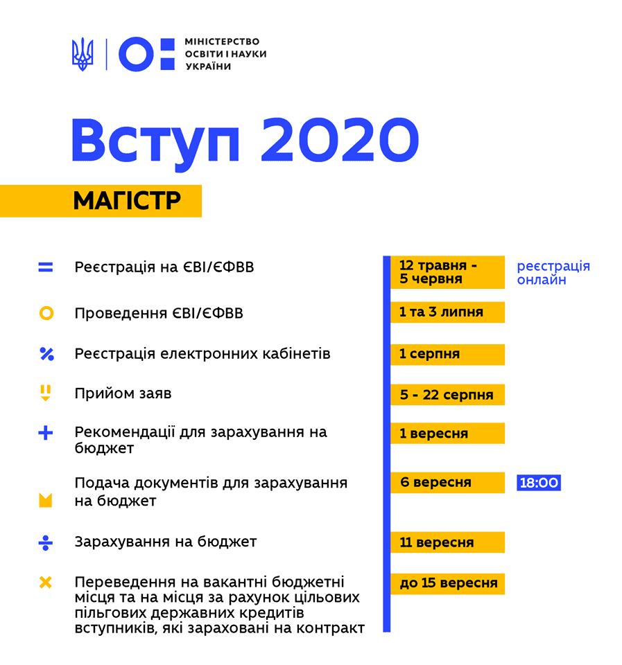 Вступ 2020 магістри